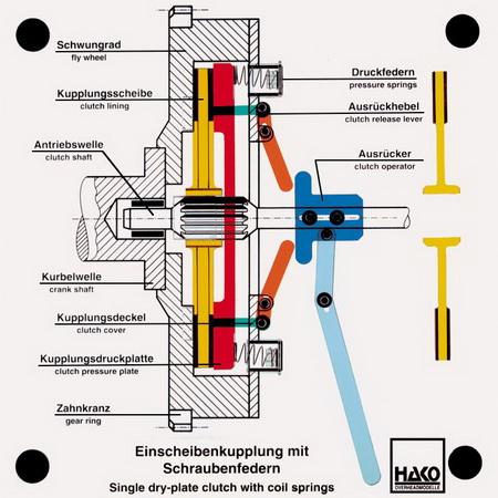 03 - Kupplungen, Getriebe