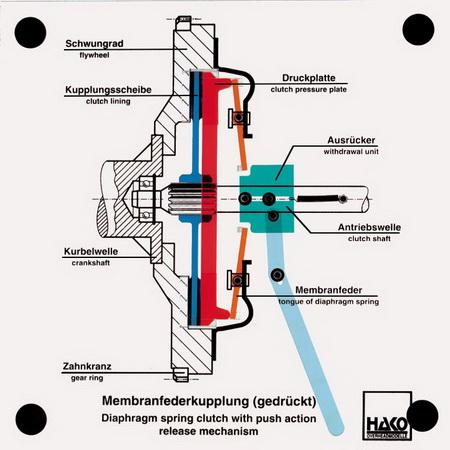 Kupplung mit Membranfeder (gedrückt)