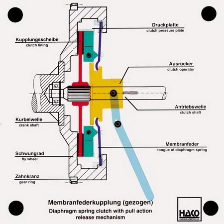 Kupplung mit Membranfeder (gezogen)