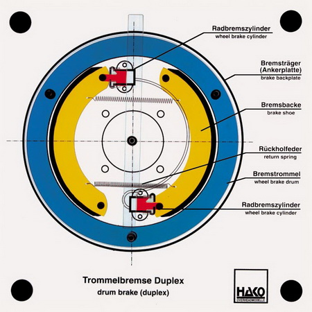 Trommelbremse Duplex