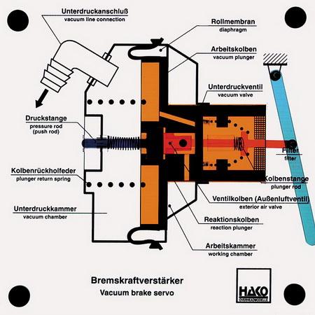 Pneumatischer Bremskraftverstärker