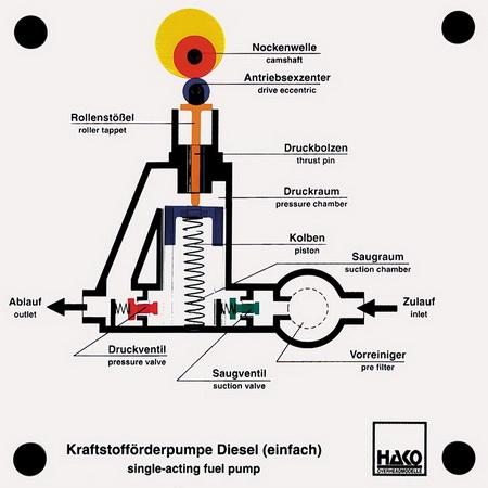 single-acting fuel pump for DE (Diesel engines)