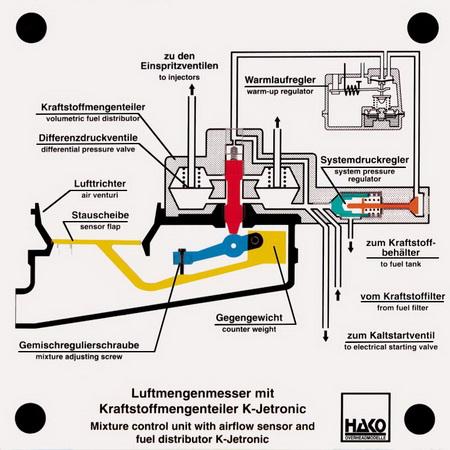 Luftmengenmesser und Kraftmengenteiler K-Jetronic