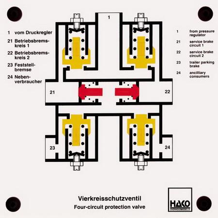 Vierkreisschutzventil