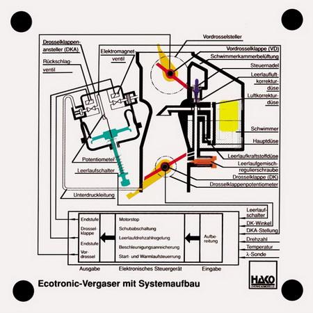 Ecotronic-Vergaser