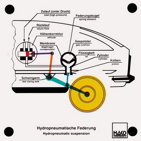Hydropneumatische Federung