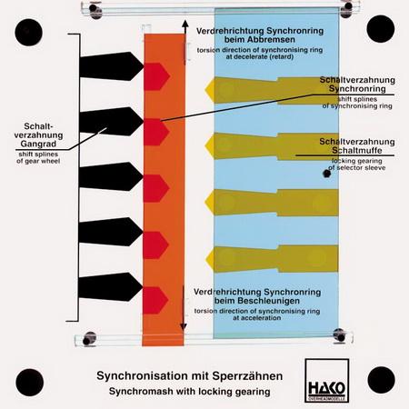 Sperrsynchronisierung mit Sperrzähnen