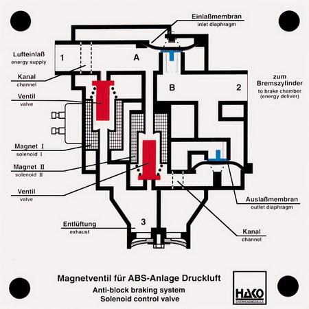 ABS-Magnetventil