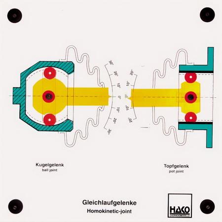 Gleichlaufgelenke (homokinetische Gelenke)