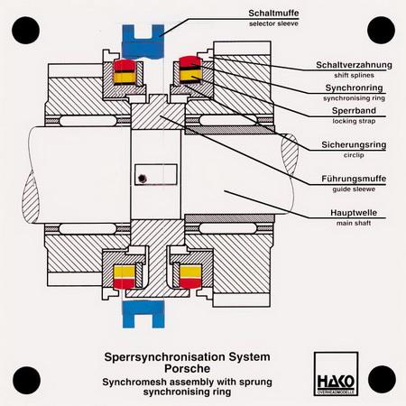 Synchronisation Porsche (Längsschnitt)