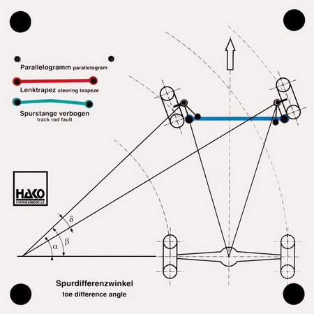 Lenkgeometrie Spurdifferenzwinkel