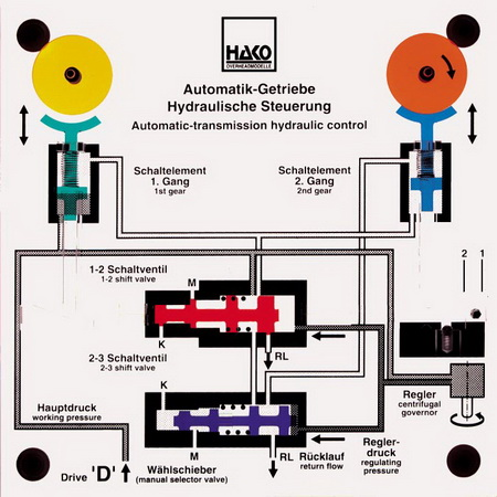 control of an automatic transmission