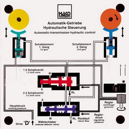 Steuerung Automatikgetriebe