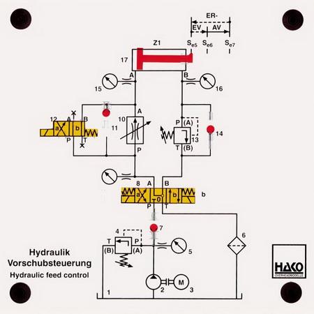 Hydraulik: Schaltplan einer Vorschubsteuerung