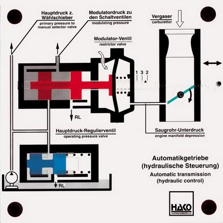 Automatikgetriebe (Modellierdruck)