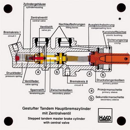 Gestufter Tandem-Hauptbremszylinder mit Zentralventil
