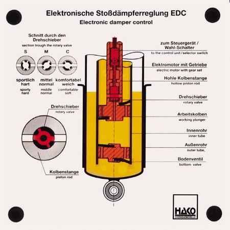 EDC (Elektronische Stoßdämpferregelung)