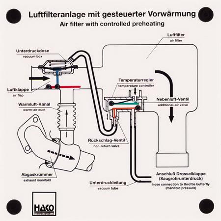 Luftfilteranlage mit gesteuerter Vorwärmung
