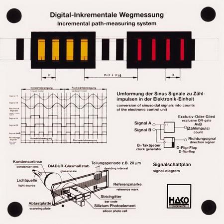 Digital-Inkrementale Wegmessung