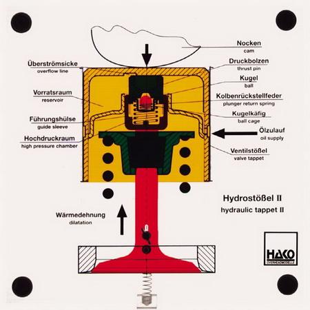 Hydrostößel II