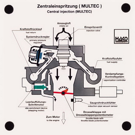 central injection MULTEC