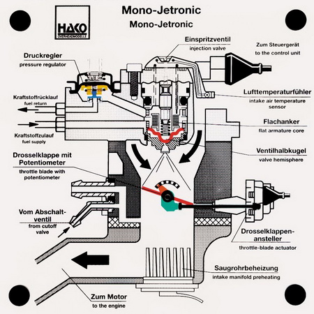 central injection: Mono-Jetronic