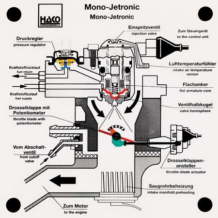 Zentraleinspritzung Mono-Jetronic