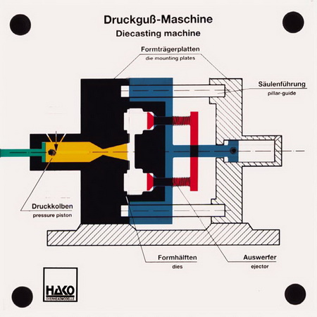 Druckgussmaschine