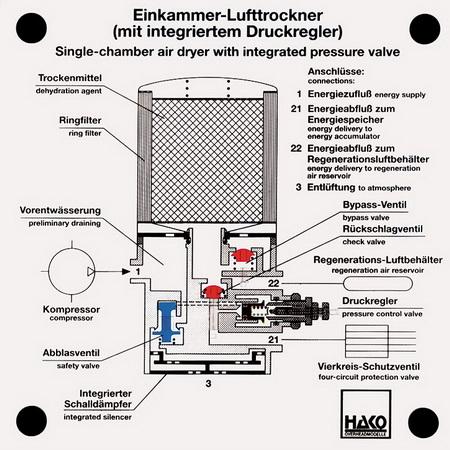 Einkammer-Lufttrockner mit integriertem Druckregler