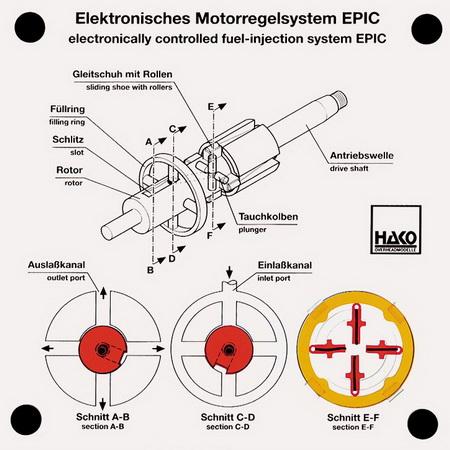 Elektronisches Motorregelsystem EPIC