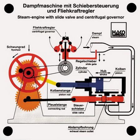 Dampfmaschine mit Schiebersteuerung und Fliehkraftregler