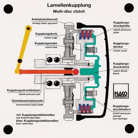 Lamellenkupplung