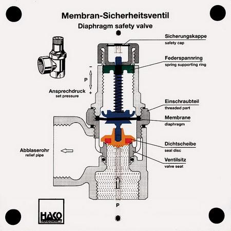 Membran-Sicherheitsventil