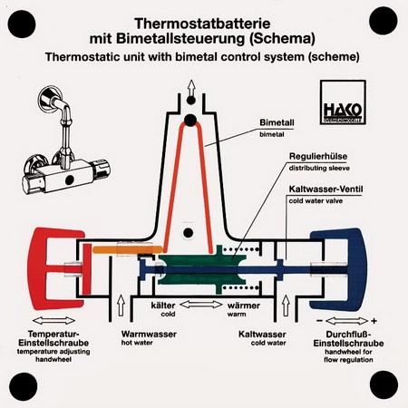 Thermostatbatterie