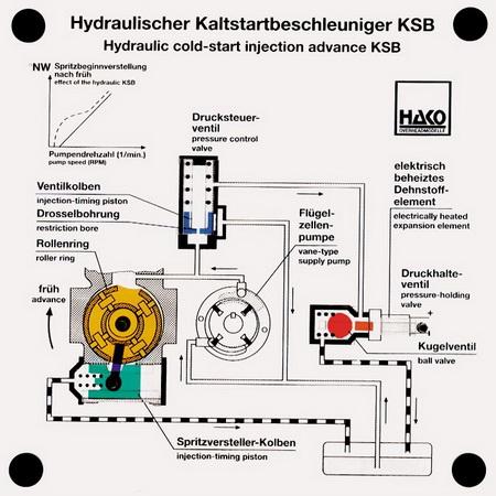 Hydraulischer Kaltstartbeschleuniger KSB
