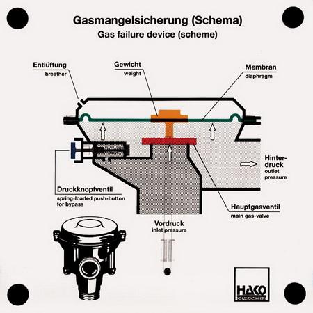 Gasmangelsicherung