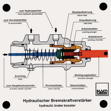 Hydraulischer Bremskraftverstärker