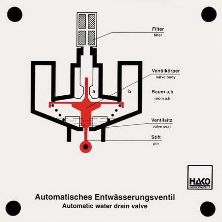 Automatisches Entwässerungsventil