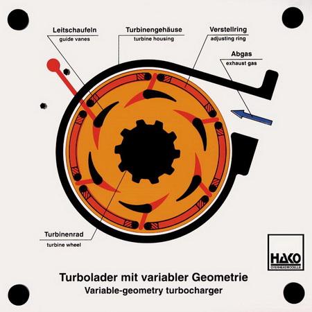 Turbolader mit variabler Geometrie