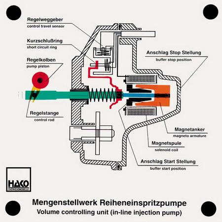 Magnetstellwerk Reiheneinspritzpumpe