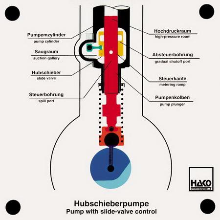 Hubschieberpumpe