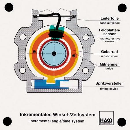 Inkrementales Winkel-/Zeitsystem