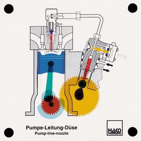 Pumpe-Leitung-Düse