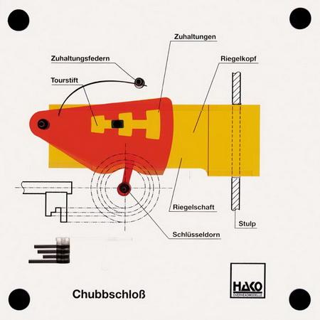 Chubbschloss
