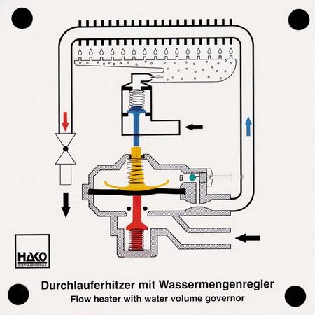 Durchlauferhitzer mit Wassermengenregler