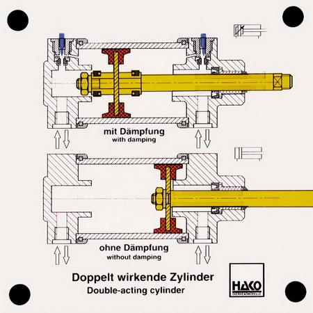 Doppelt wirkende Zylinder