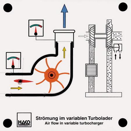 Strömung im variablen Turbolader