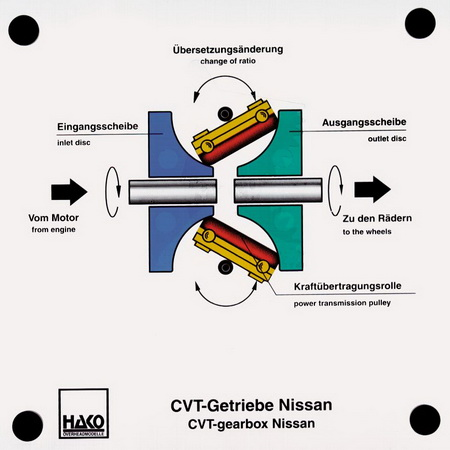 CVT- Getriebe Nissan