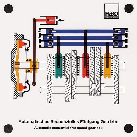 Automatisches  Sequenzielles Getriebe