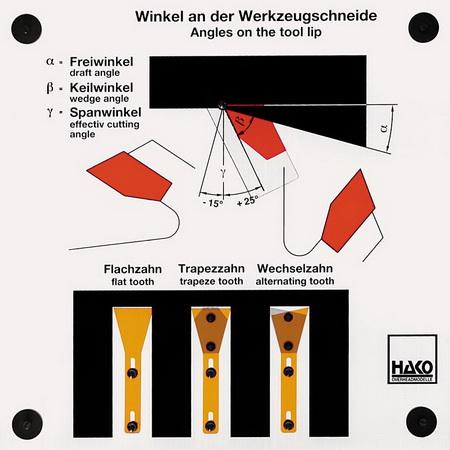 Winkel an der Werkzeugschneide